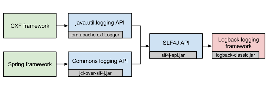 cxf logging using logback