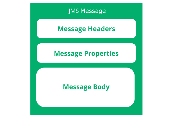 jms message structure