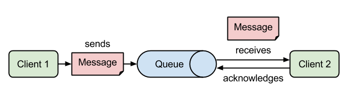 JMS - Point-to-Point Messaging Example using ActiveMQ and