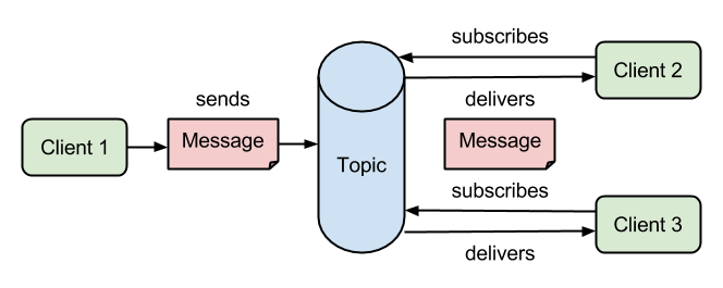 JMS - Publish/Subscribe messaging example using ActiveMQ and
