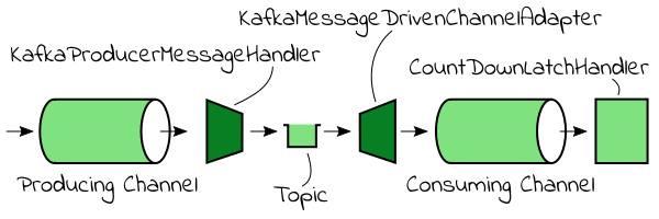 spring kafka spring integration example